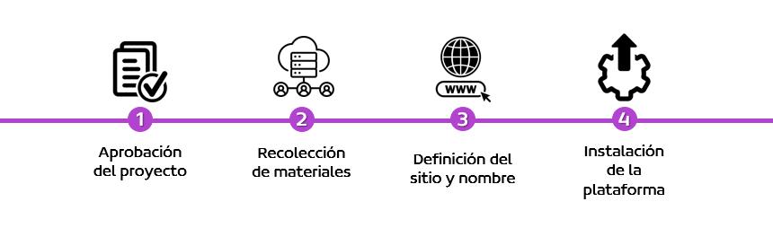 Proceso instalación plataforma 1