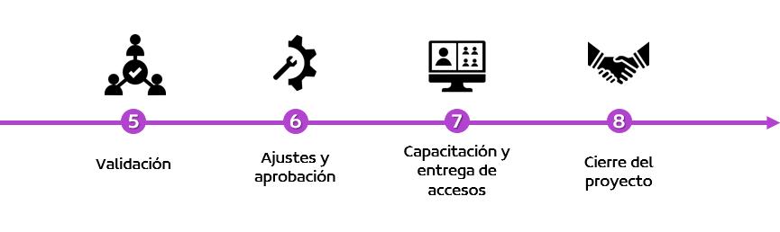 Proceso instalación plataforma 2